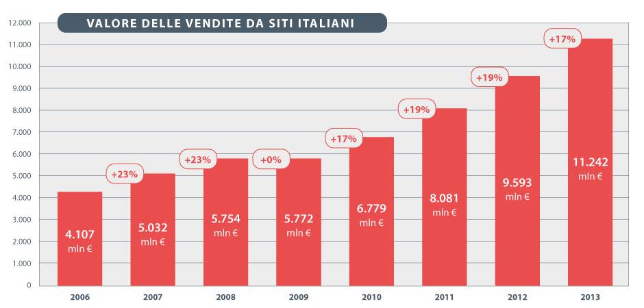 VALORE DELLE VENDITE DA SITI ITALIANI
